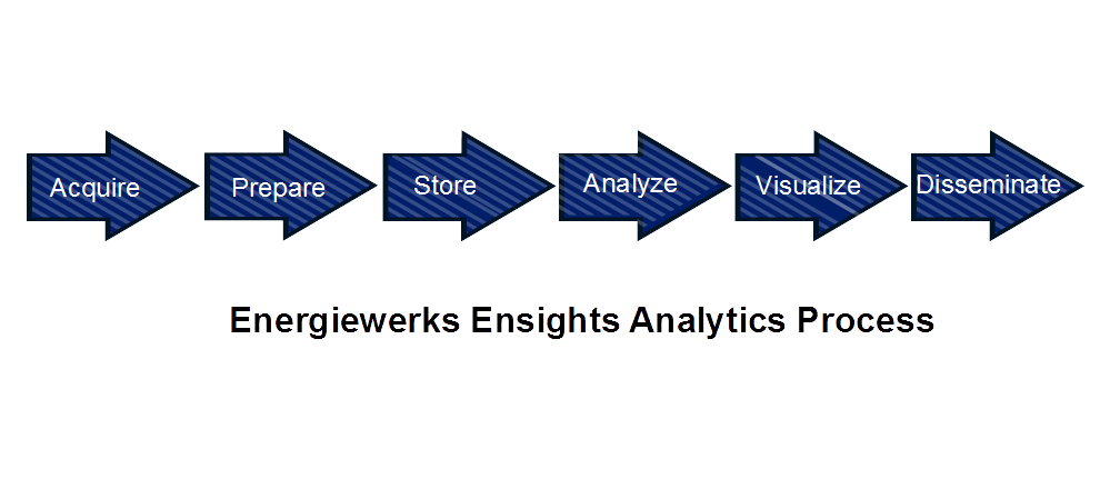 analytics-process